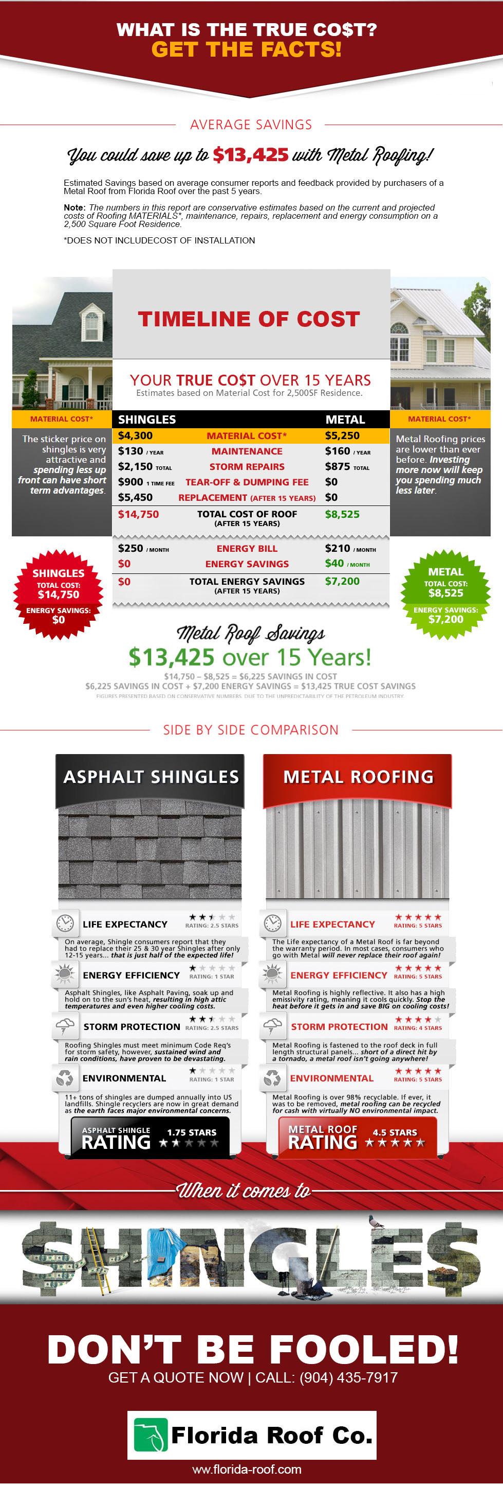 Metal Roof Versus Shingle Roof Jacksonville Fl Roofing